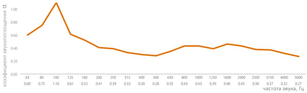 Диаграмма поглощения звуковых волн басовой ловушкой